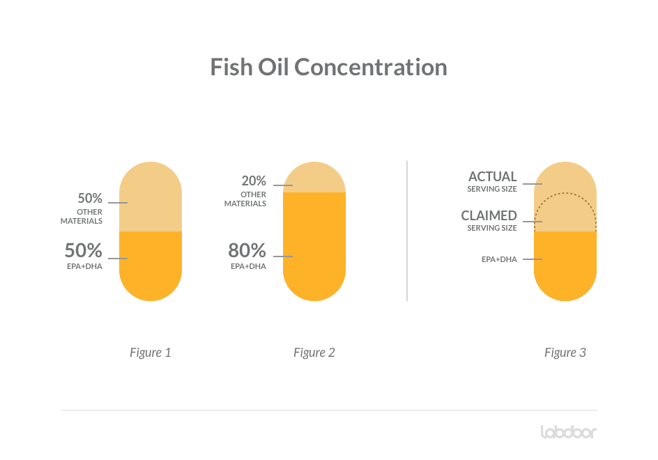 Labdoor Updates Fish Oil Rankings