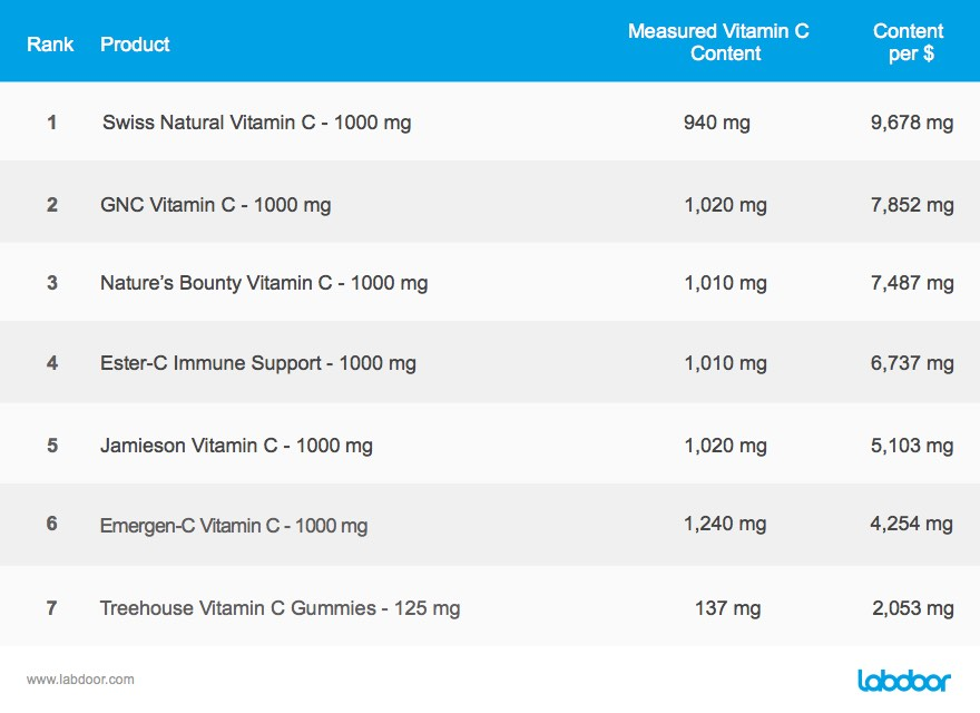 Canadian Supplements tests chart 3