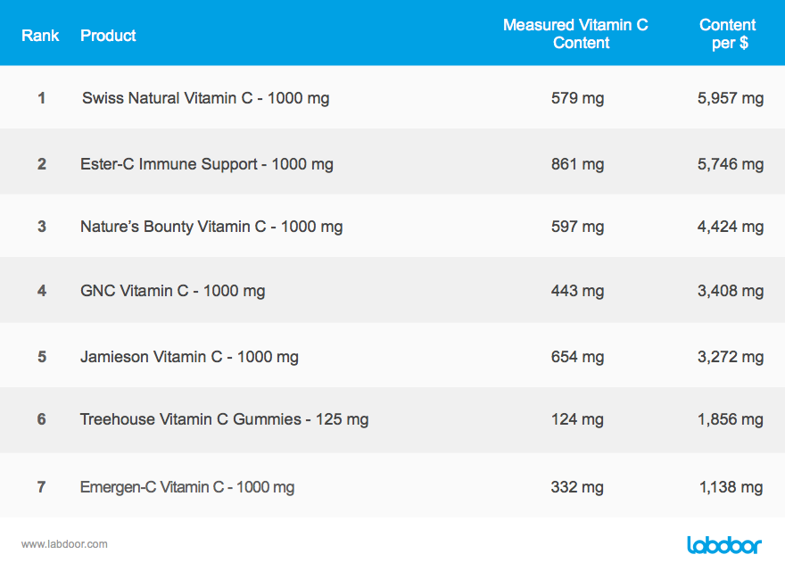 Canadian Supplements tests chart 4