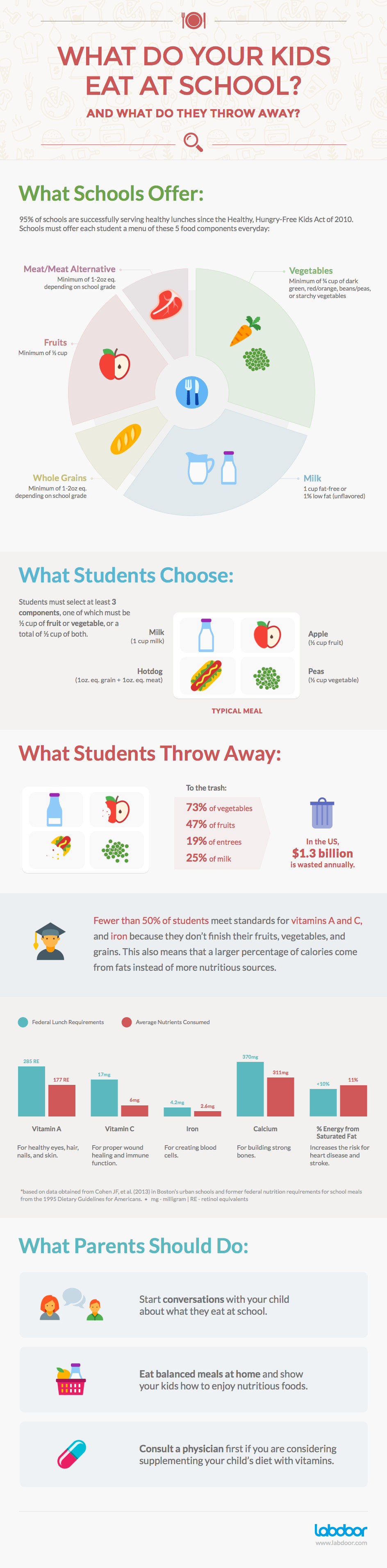 What Do Kids Really Eat At School?