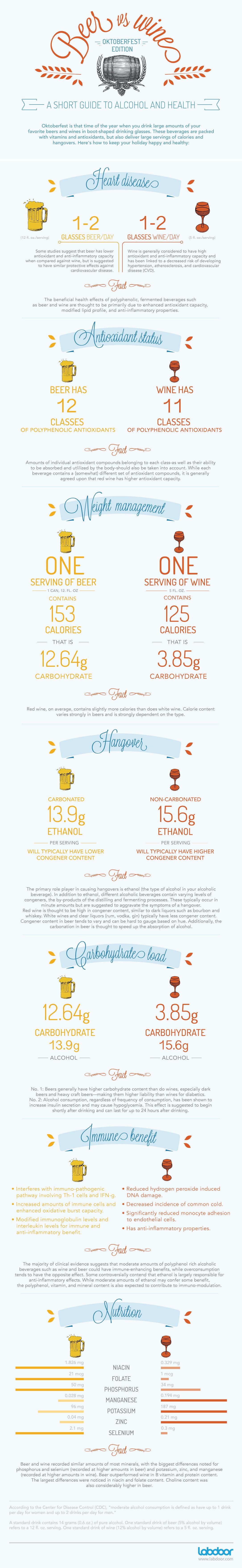 Beer vs. Wine chart