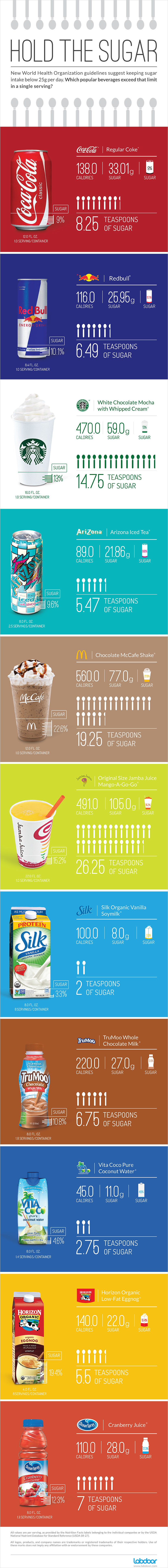 Sugar content of popular beverages