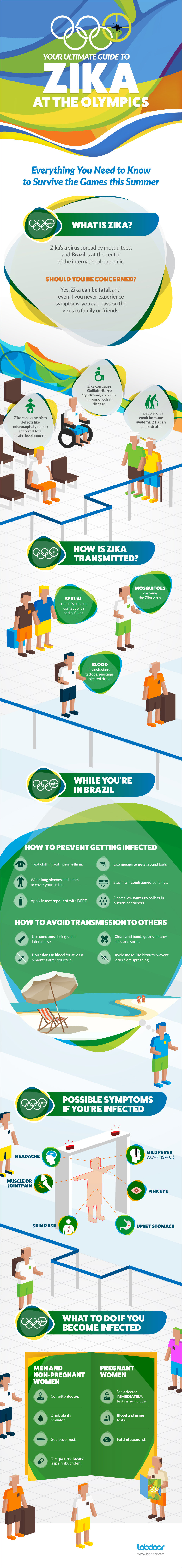 Your Ultimate Guide to Zika at the Olympics